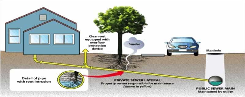 sarasota sewer line repair